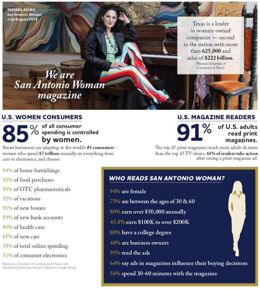 SA Woman Mag Demographics info